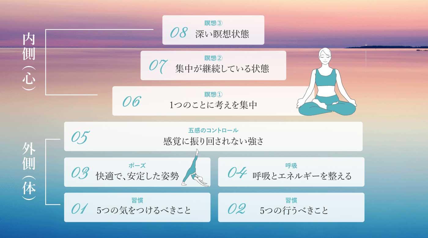 生き方を変える!ヨガの8ステップ 生活・呼吸・ポーズ・瞑想で心を整える